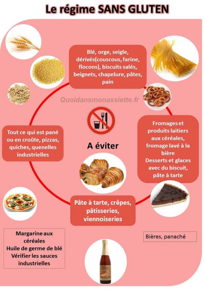 regime-sans-gluten-free-aliments-manger-eviter-infographie-ingredients-2